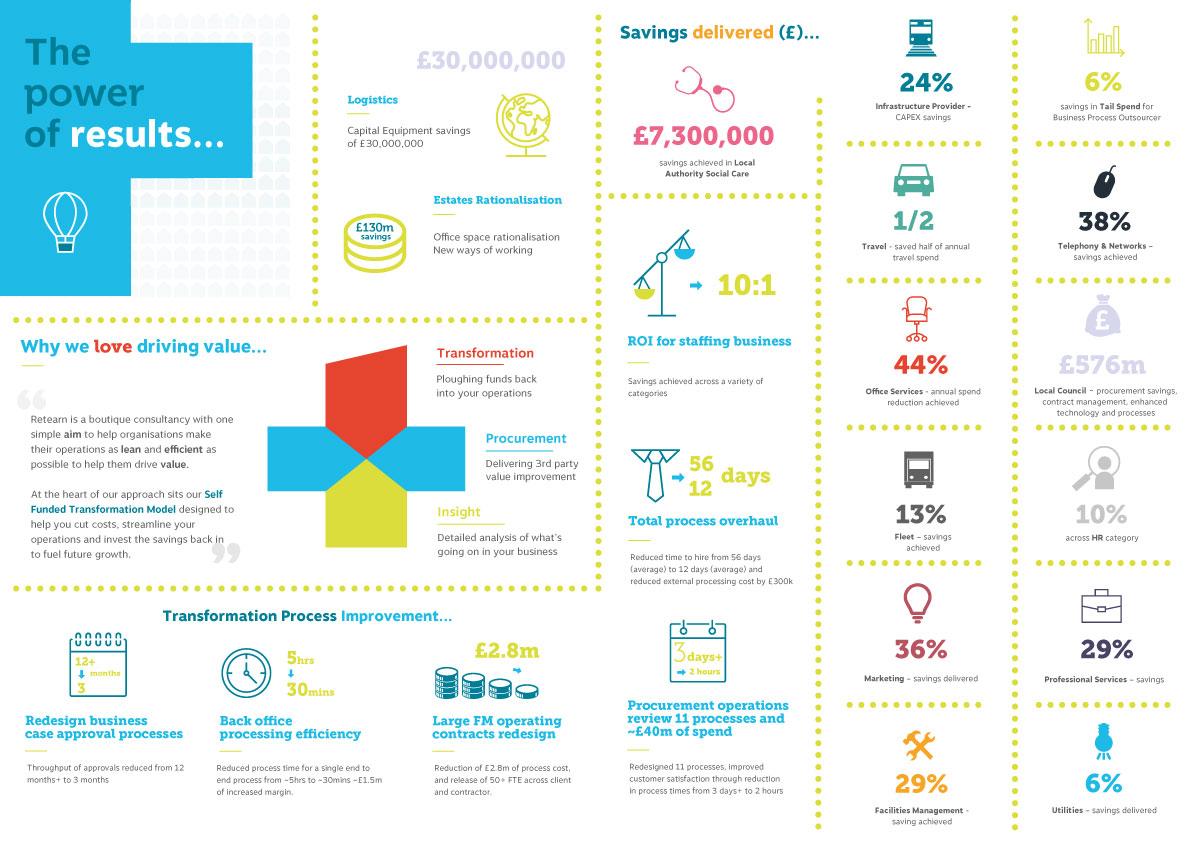procurement savings infographic